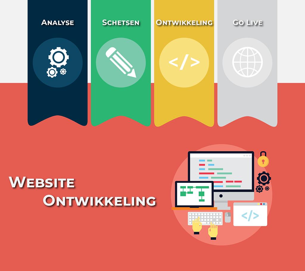 Websites proces